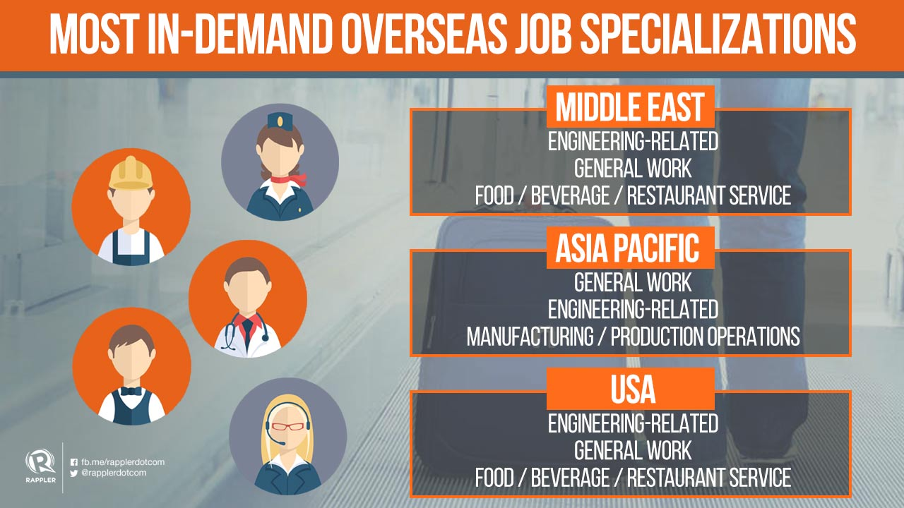 The most in demand, highest paying jobs for OFWs in 2017