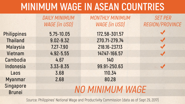 FAST FACTS: Minimum wage in ASEAN countries