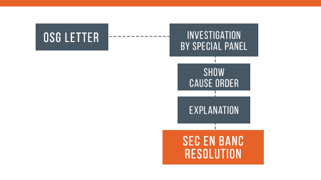 SHORTCUT? The procedure applied to Rappler in the investigation of the SEC, according to Rappler's petition for review.