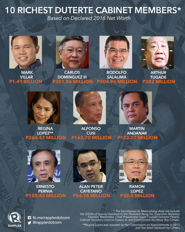 Mark Villar Is Richest Duterte Cabinet Member