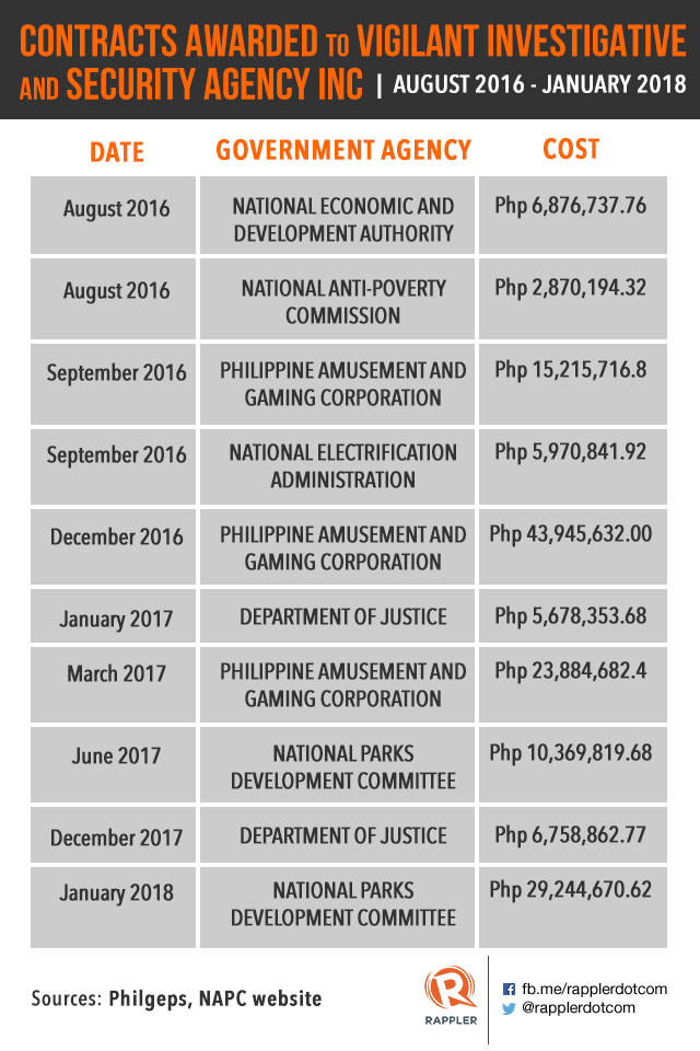 Calida firm bags P150M in deals from gov't, including DOJ