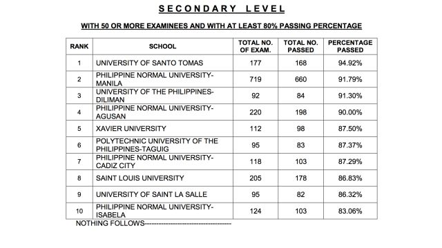 Results: LET Secondary, Elementary board exam results