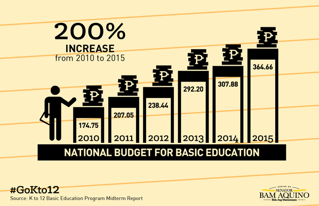 k12 in the philippines a reform By cyril john barlongo quality education is viewed as any country's pillar of  success restructuring the philippines's basic educational.