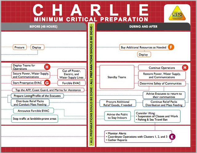 CHARLIE. A set of preparedness actions that LGUs should undertake before a typhoon makes landfall. Infographic by Oplan Listo/DILG
