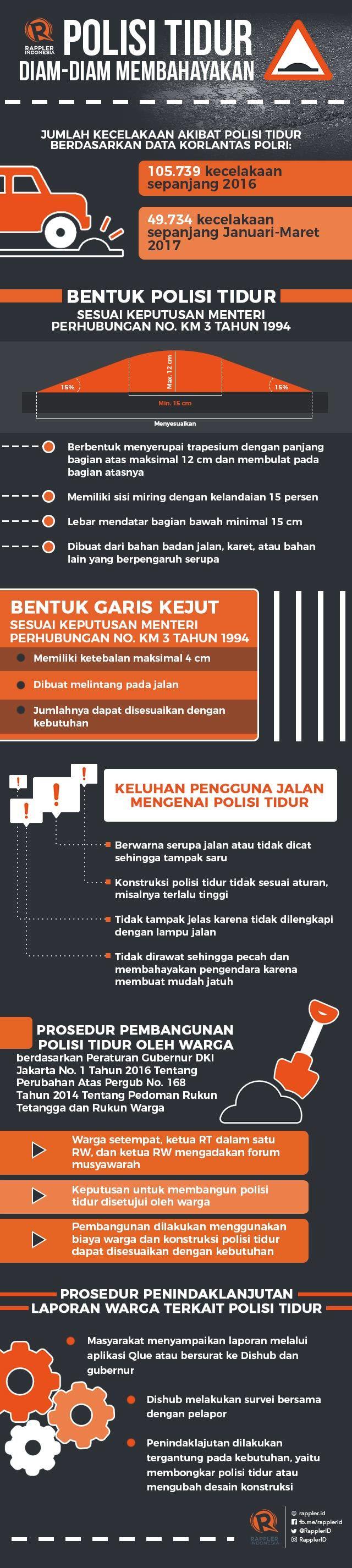 Infografis Polisi Tidur | Sumber Rappler.com