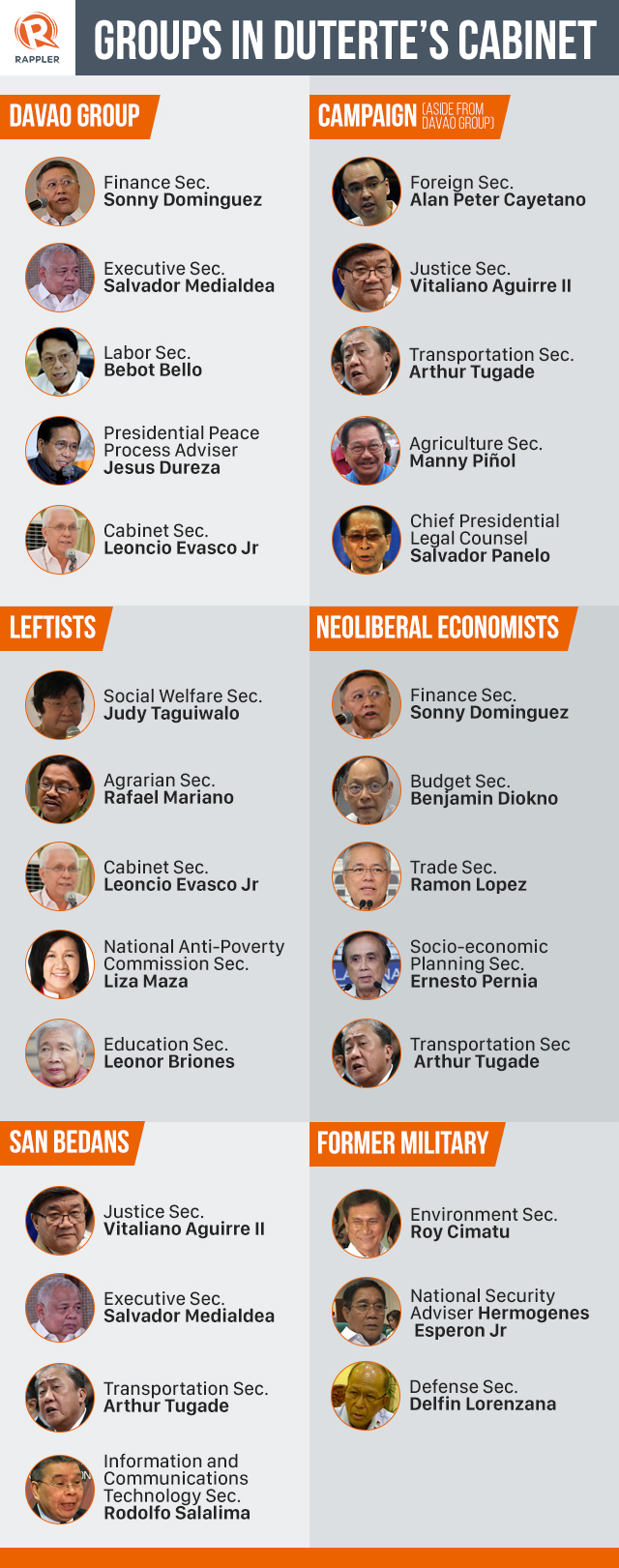 Keeping Up With Duterte A Year Inside The Cabinet
