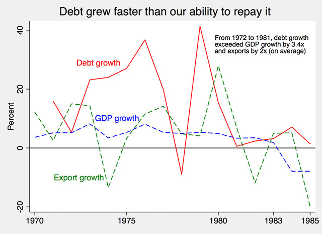 Figure-2-Debt-grew-faster-than-our-ability-to-repay-it_A9EBF61300E24070BF187E6A12386F9D - Marcos plundered to 'protect' the economy? Makes no economic sense - History