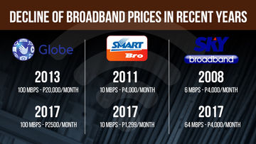 Here's how much your broadband rates have dropped