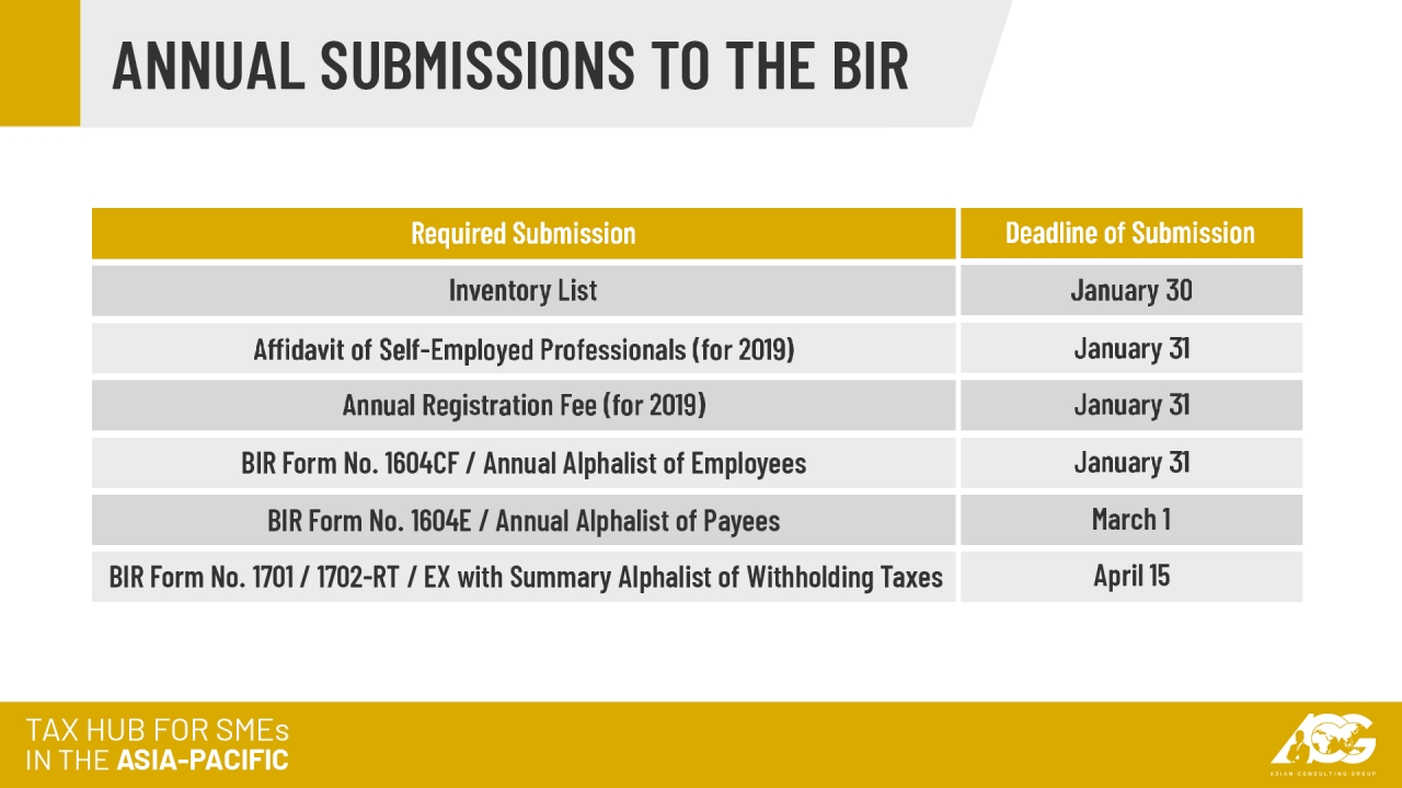 AskTheTaxWhiz: Annual submissions to the BIR