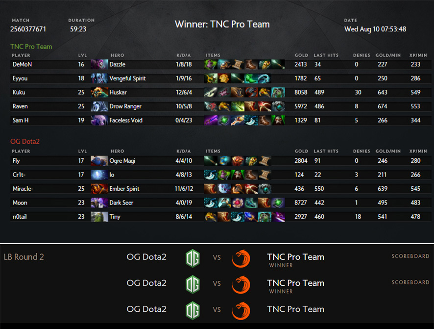RECAP: PH team TNC upsets powerhouse OG in Dota 2 championships