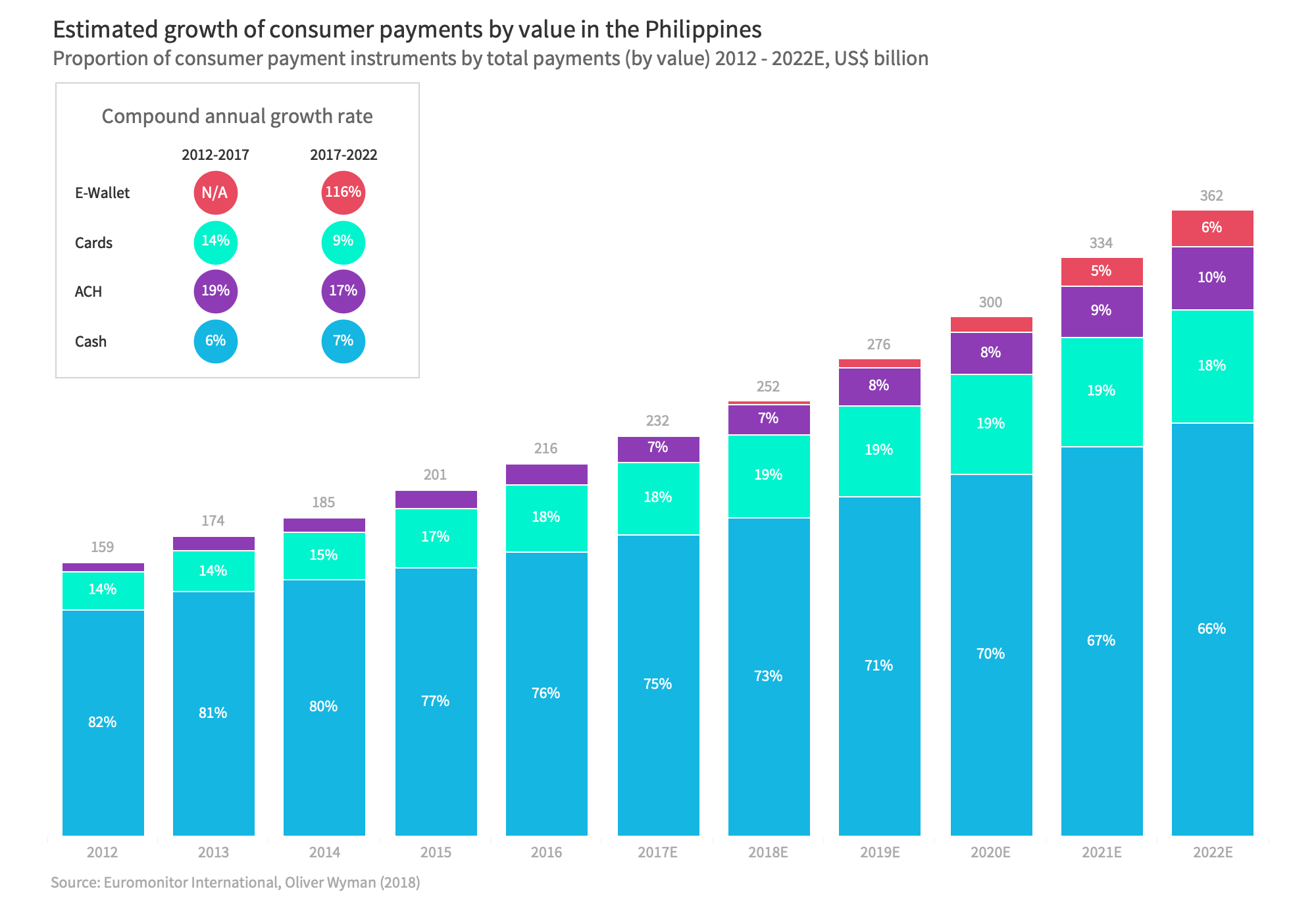 Why the Philippines has been slow to adopt e-wallets