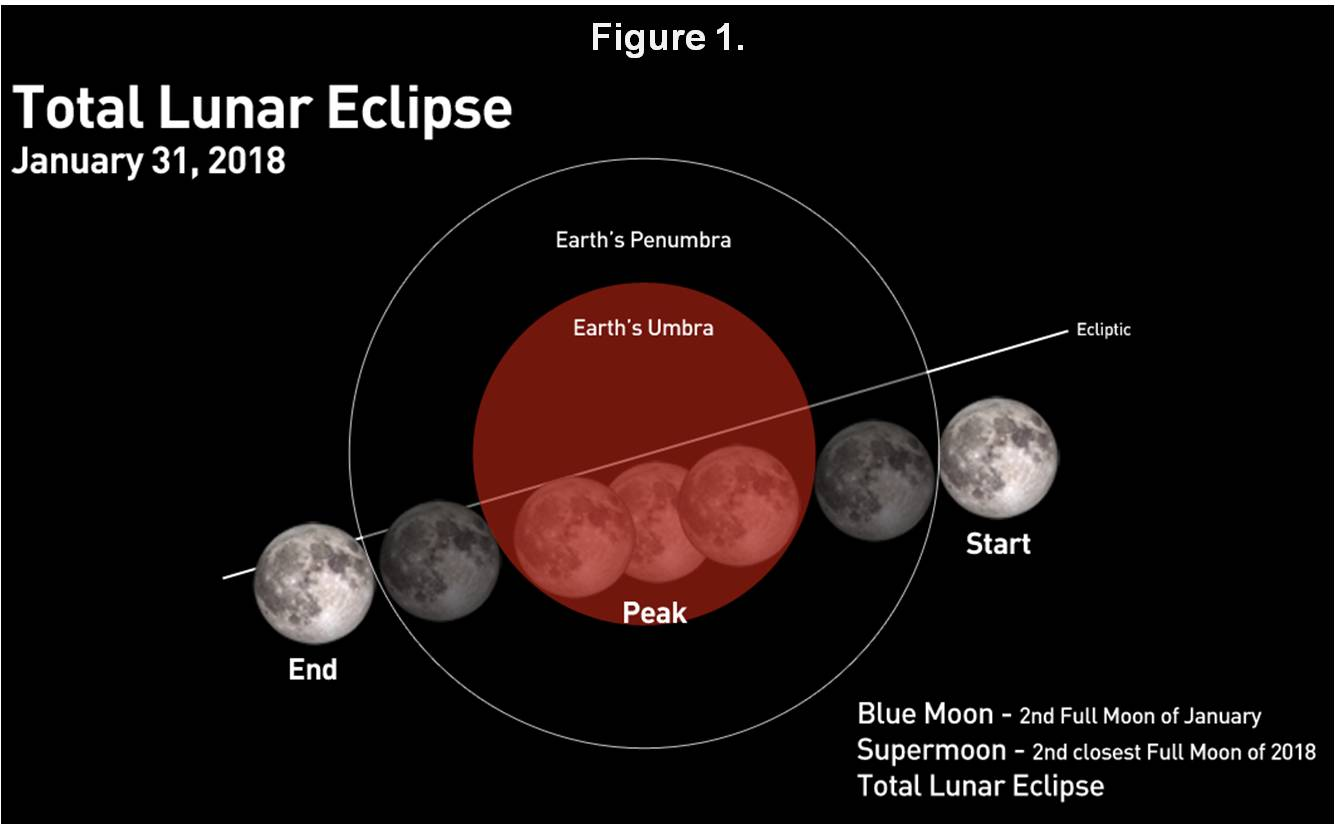 Guide watching the january 31 super blue blood moon pooptronica Choice Image