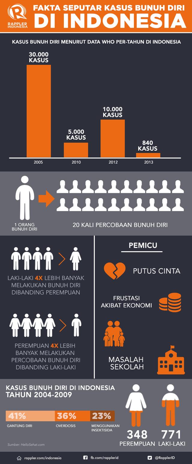 Infografis: Fakta seputar bunuh diri di Indonesia