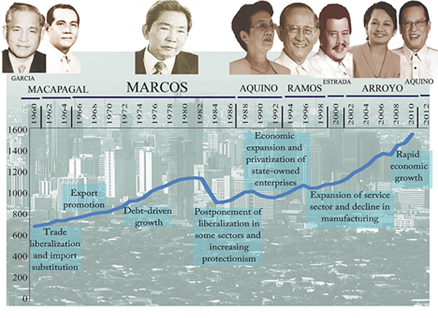 Image result for marcos corruption graph